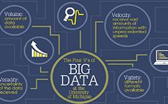 大数据:看密西根大学如何化解数据科研中的伦理和不确定性问题